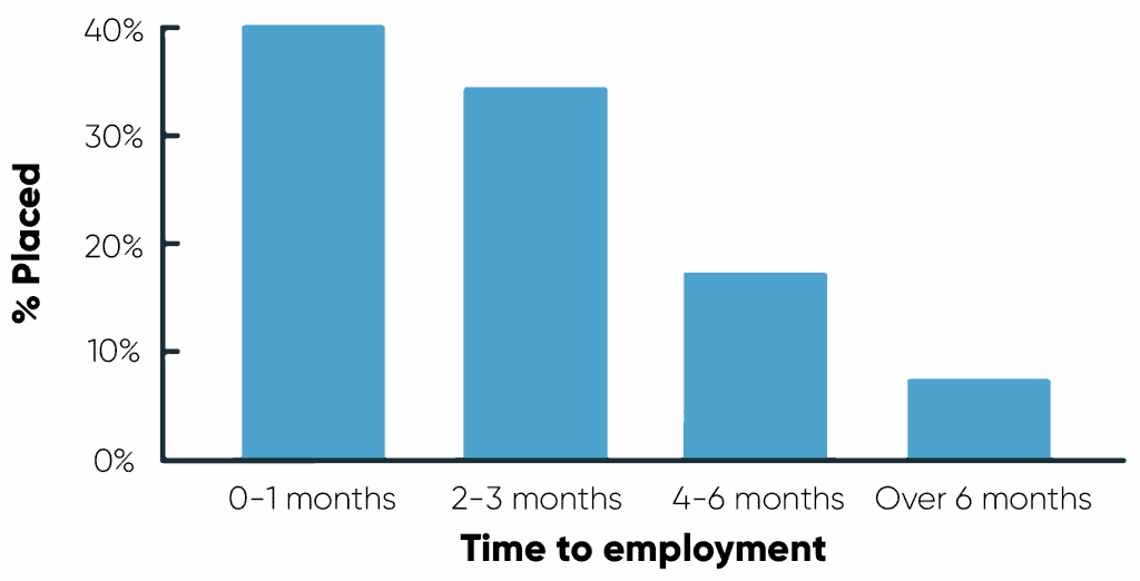 A bar chart with four bars show the average time it takes for CodeClan Software Development graduates to find a job: 40% within one month; around 35% in two to three months; around 20% within 4 to 6 months and roughly 10% in more than 6 months.