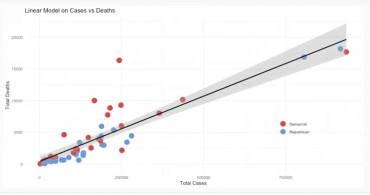 Graph showing example coronavirus related data